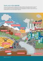 Toprak, arazi ve iklim değişikliği