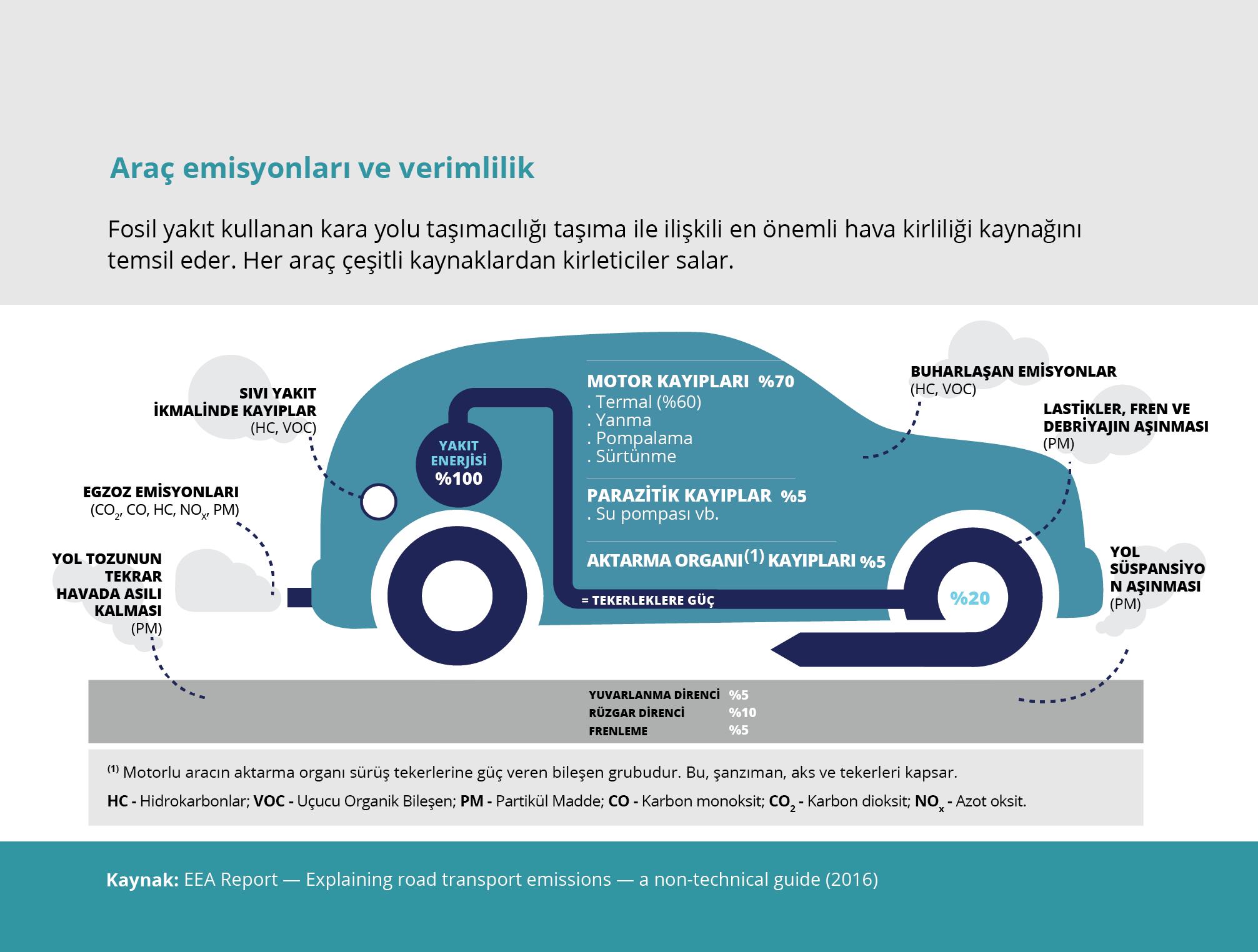Araç emisyonları ve verimlilik
