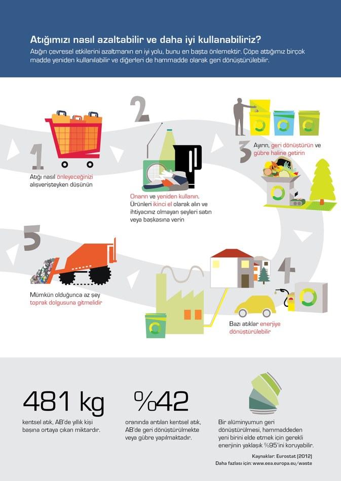 Atığın çevresel etkilerini azaltmanın en iyi yolu, bunu en başta önlemektir. Çöpe attığımız birçok madde yeniden kullanılabilir ve diğerleri de hammadde olarak geri dönüştürülebilir.