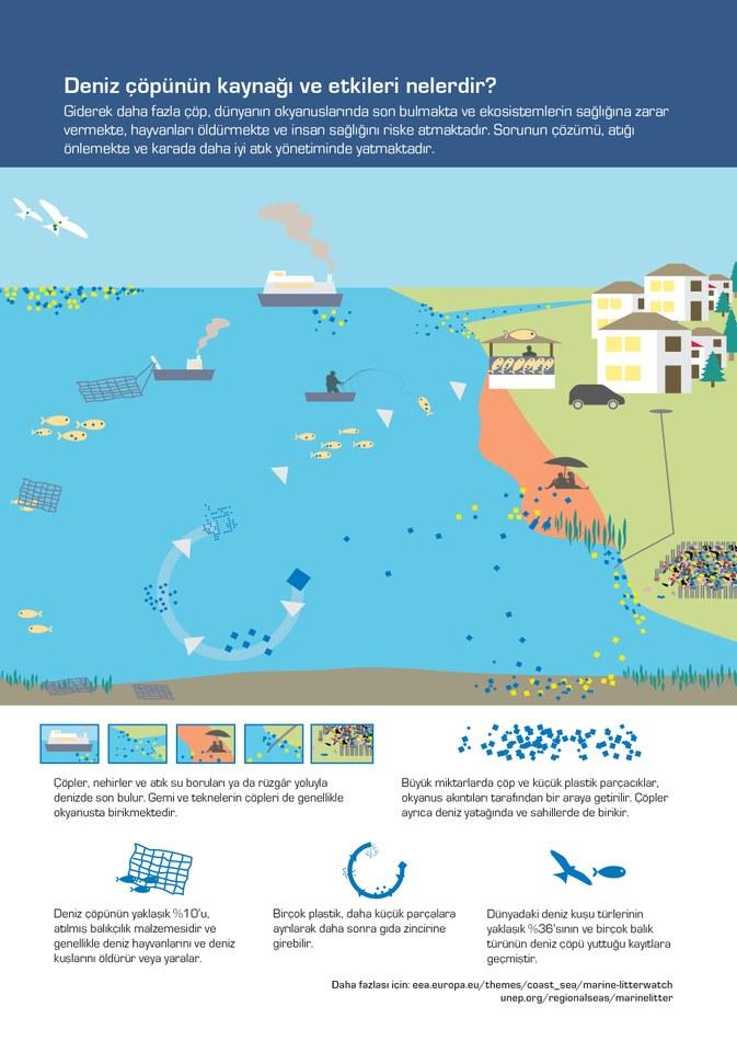 Giderek daha fazla çöp, dünyanın okyanuslarında son bulmakta ve ekosistemlerin sağlığına zarar vermekte, hayvanları öldürmekte ve insan sağlığını riske atmaktadır. Sorunun çözümü, atığı önlemekte ve karada daha iyi atık yönetiminde yatmaktadır.