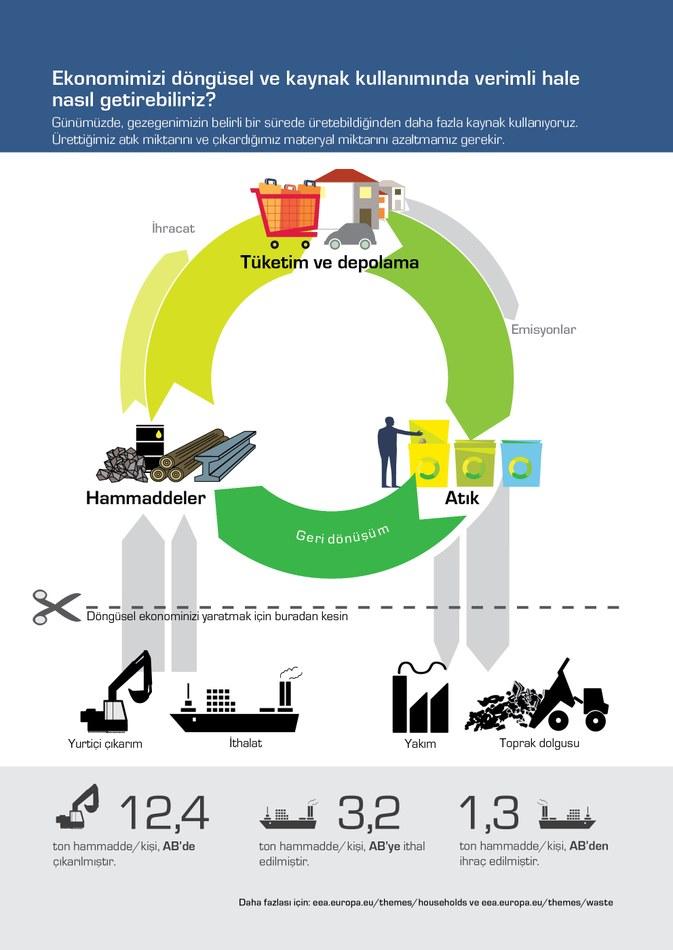 Günümüzde, gezegenimizin belirli bir sürede üretebildiğinden daha fazla kaynak kullanıyoruz. Ürettiğimiz atık miktarını ve çıkardığımız materyal miktarını azaltmamız gerekir.