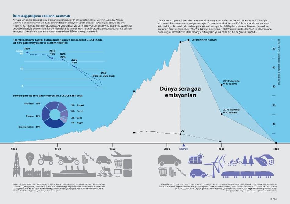 Avrupa Birliği'nin sera gazı emisyonlarını azaltmaya yönelik çabaları sonuç veriyor. Aslında, AB'nin üzerinde anlaşmaya varılan 2020 tarihinden çok önce, tek taraflı olarak (1990'a kıyasla) %20 azaltma hedefini karşılaması bekleniyor. Ayrıca, AB 2030 itibariyle yerel emisyonları en az %40 oranında azaltmayı ve 2050 itibariyle ekonomisini karbondan daha da arındırmayı hedefliyor. AB'de mevcut durumda salınan sera gazı küresel sera gazı emisyonlarının yaklaşık %10'unu oluşturmaktadır.