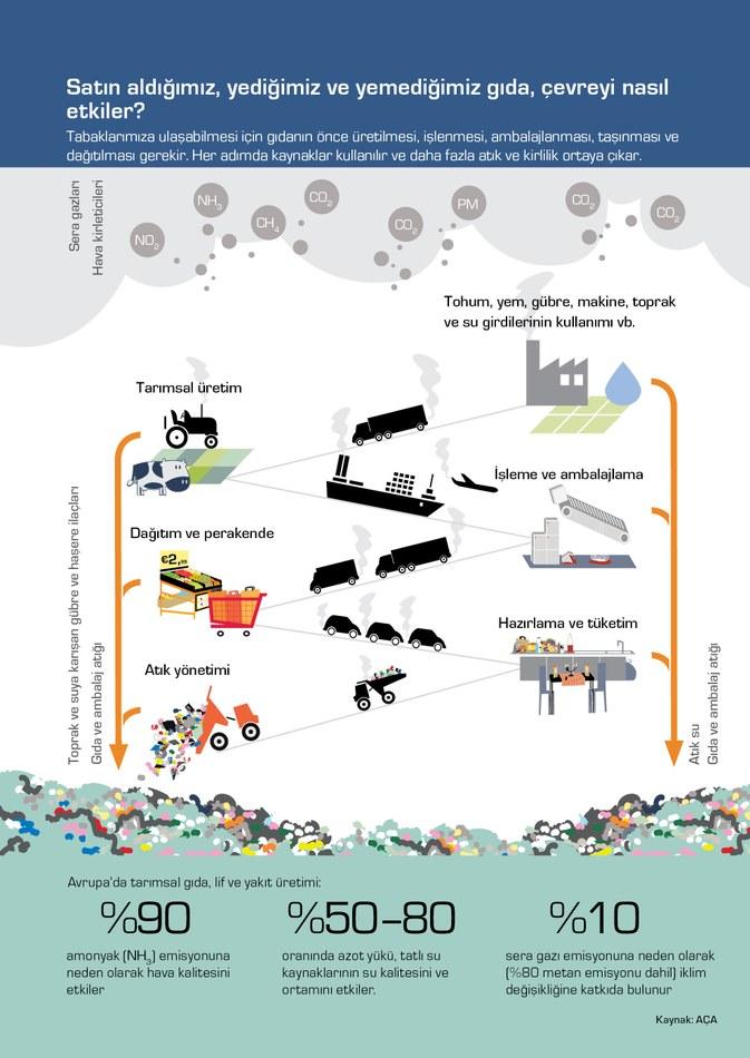 Tabaklarımıza ulaşabilmesi için gıdanın önce üretilmesi, işlenmesi, ambalajlanması, taşınması ve dağıtılması gerekir. Her adımda kaynaklar kullanılır ve daha fazla atık ve kirlilik ortaya çıkar.