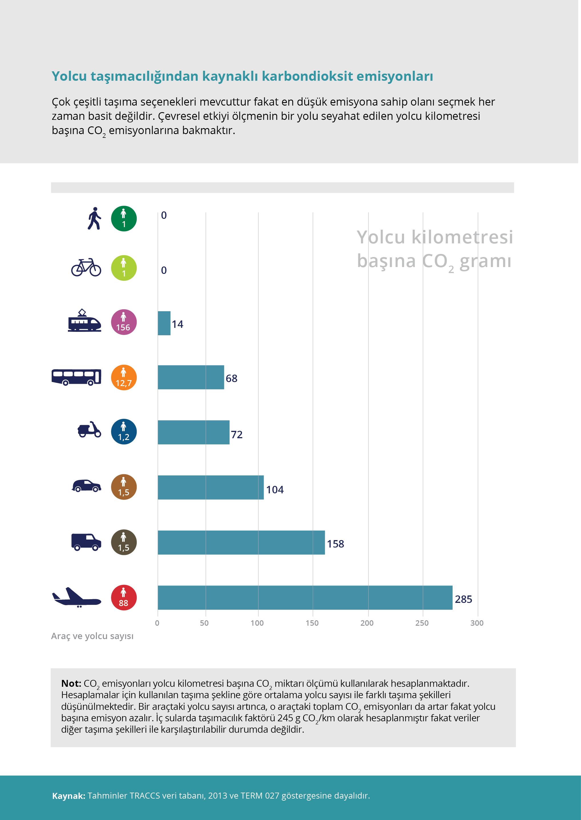 Yolcu taşımacılığından kaynaklı karbondioksit emisyonları